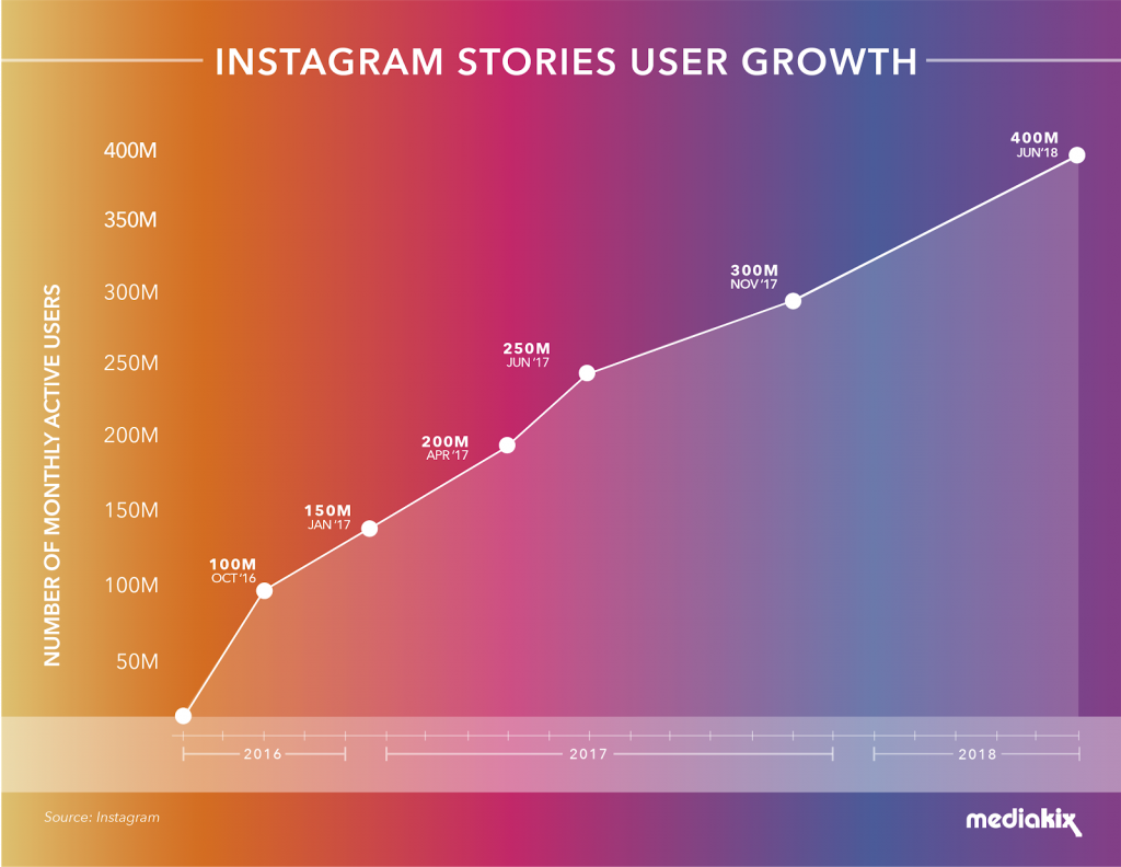 Social Media Marketing Trends 2020.Top 10 Instagram Trends For 2020 Mobiteam